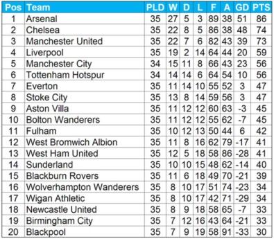 турнирная таблица по футболу премьер лиги англии