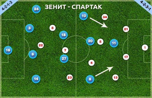 """Схему  """"Зенита """" мы не называем 4-3-3 только из-за действий Ибсона и Зырянова.  Зырянов с первых минут начал играть..."""