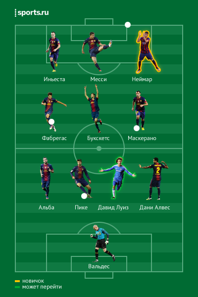 2014-2015, Барселона